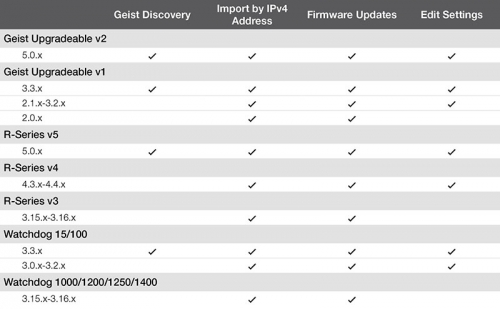 Device Director Compatibility Chart